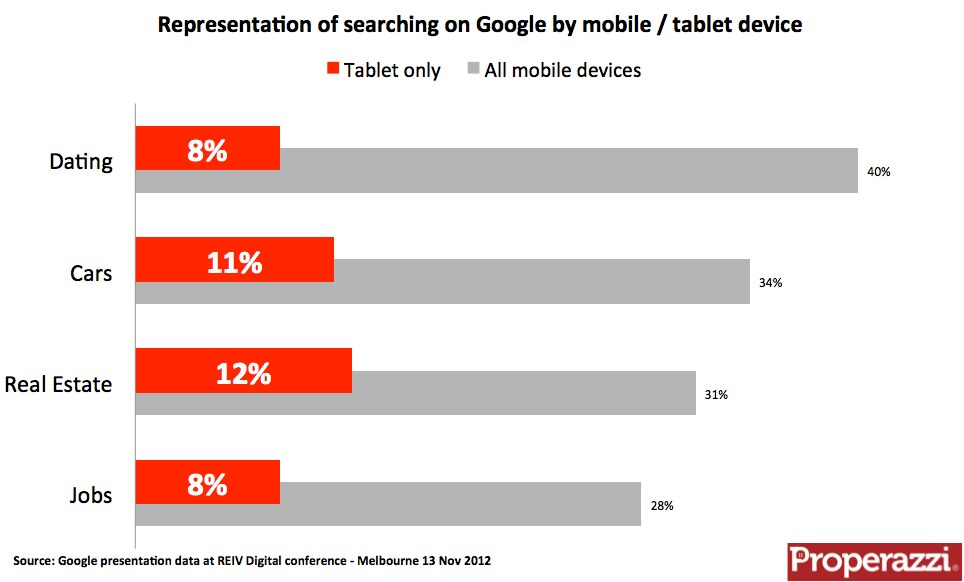 Representation of Google search on mobile & tablet by category.jpg