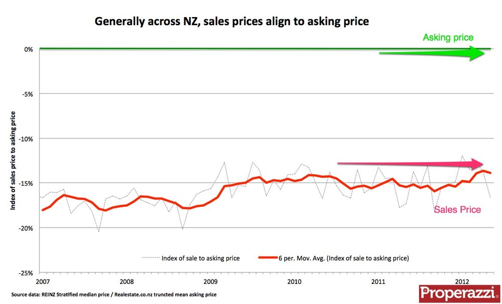 Consistent realtionship between asking price and sales price across NZ - Oct 2012.jpg