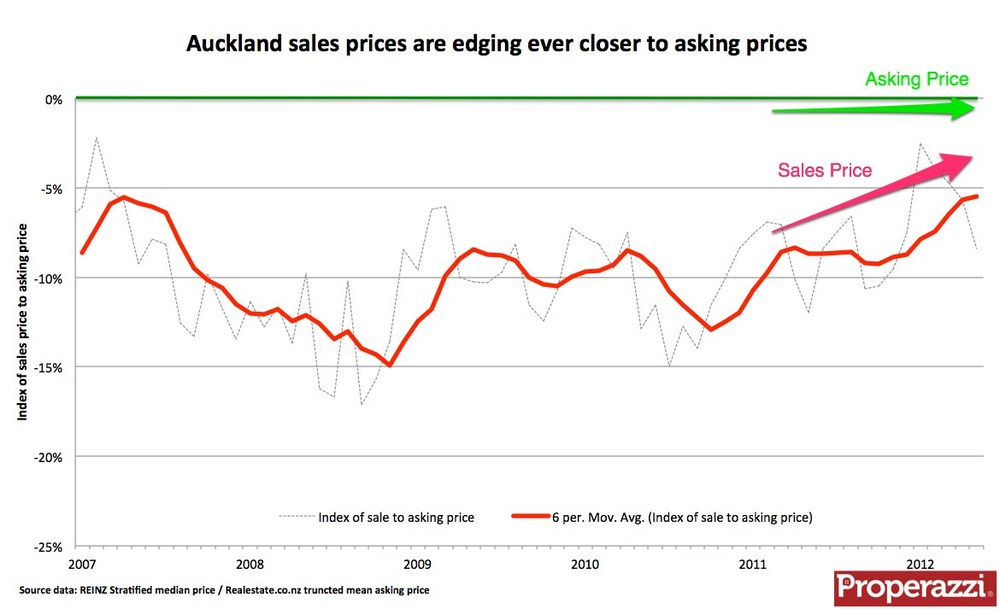 Gap between asking price and sales price narrows in Auckland - Oct 2012.jpg