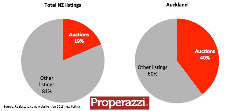 New listings by price type Jan 2013.jpg