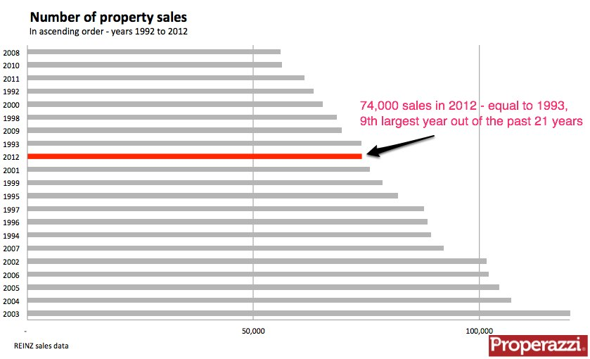 Property sales in ascending order 1992 to 2012.jpg