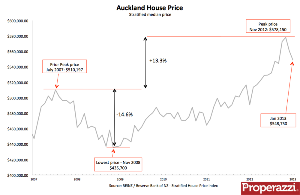 Auckland house price index Jan 2013.png