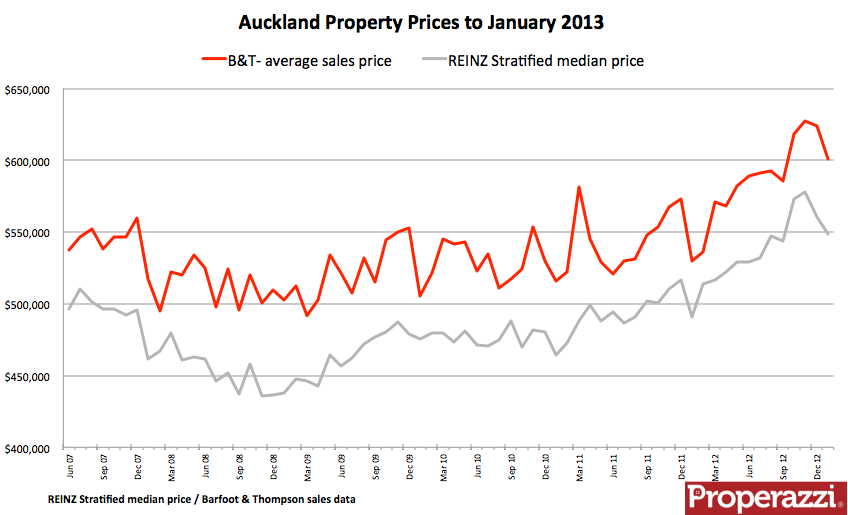 B&T REINZ monthly property prices to Jan 2013.png