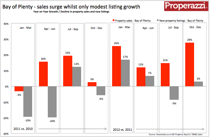 Bay of Plenty Quarterly supply & demand Q4 2012.png