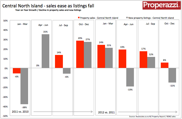 Central North Island Quarterly supply & demand Q4 2012.png