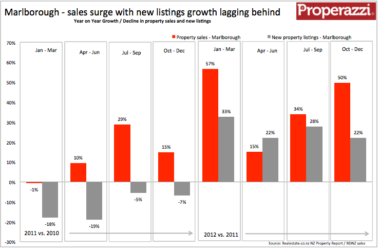 Marlborough Quarterly supply & demand Q4 2012.png