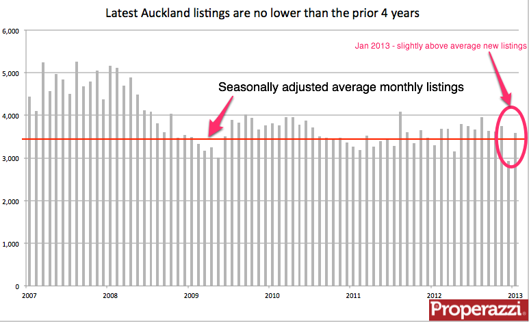 Auckland seasonally adjusted listings Jan 2013.png