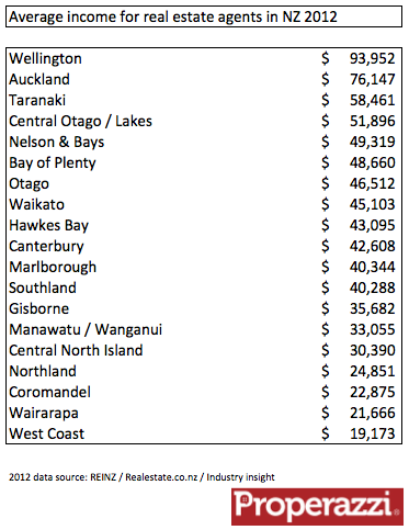 Average income for real estate agents in NZ 2012.png
