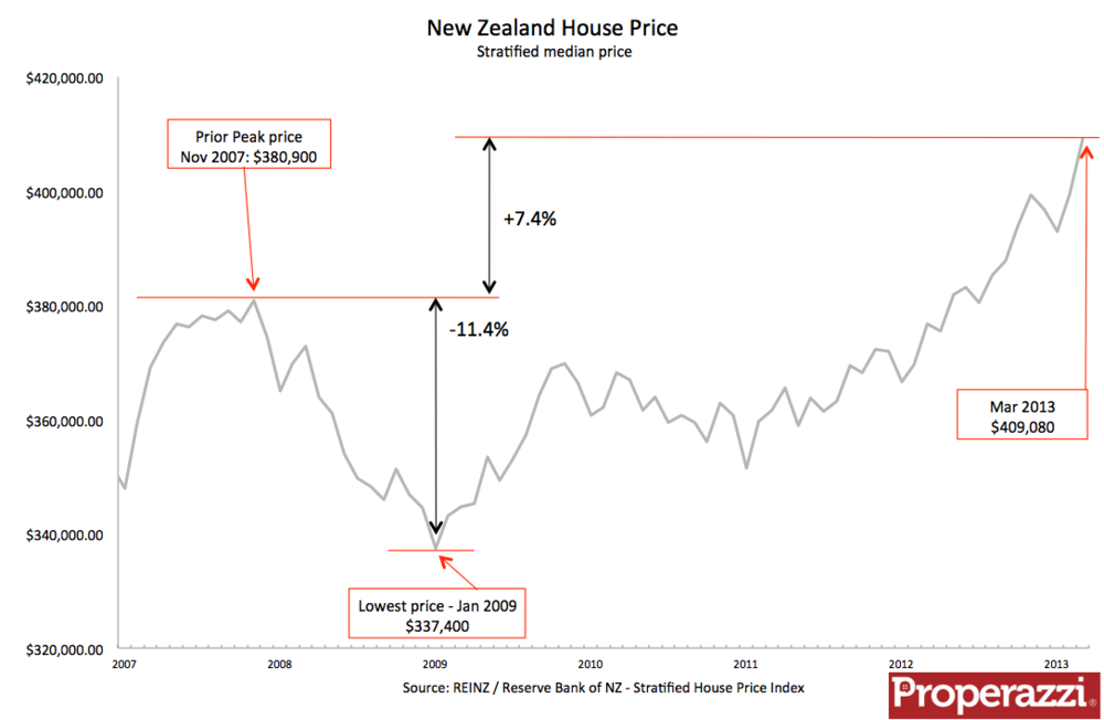 NZ Stratified house price 2007 to Mar 2013.png