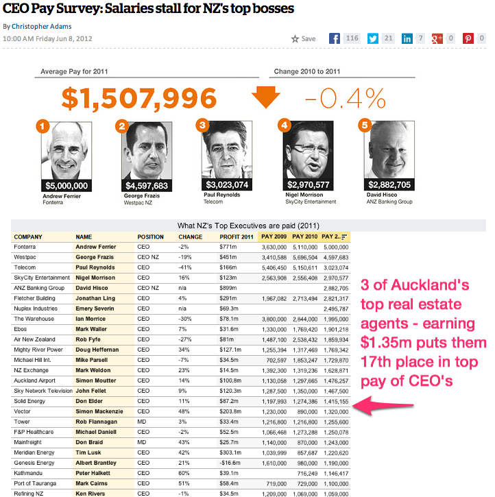 CEO Pay Survey_ Salaries stall for NZ_s top bosses - Business - NZ Herald News.png