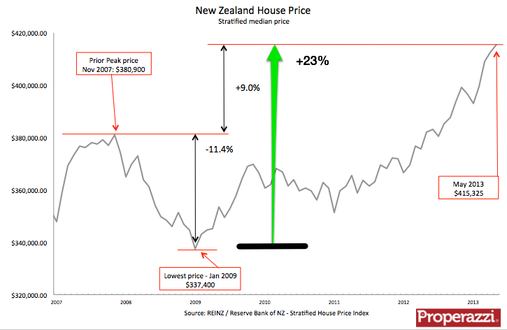 REINZ NZ strat price May 2013.png