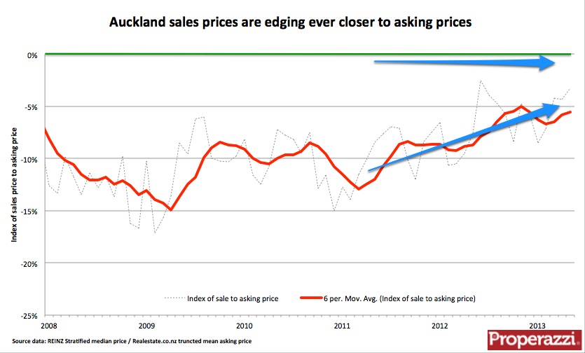 Akl asking price to sales price gap May 2013.png