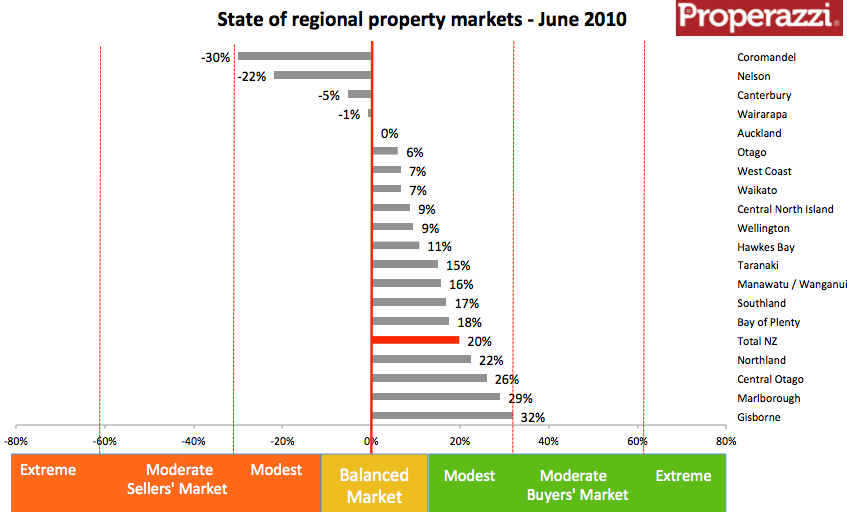 NZ regional inventory cht June 2010.png