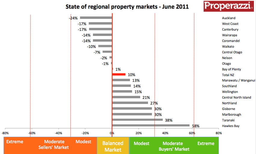 NZ regional inventory cht June 2011.png