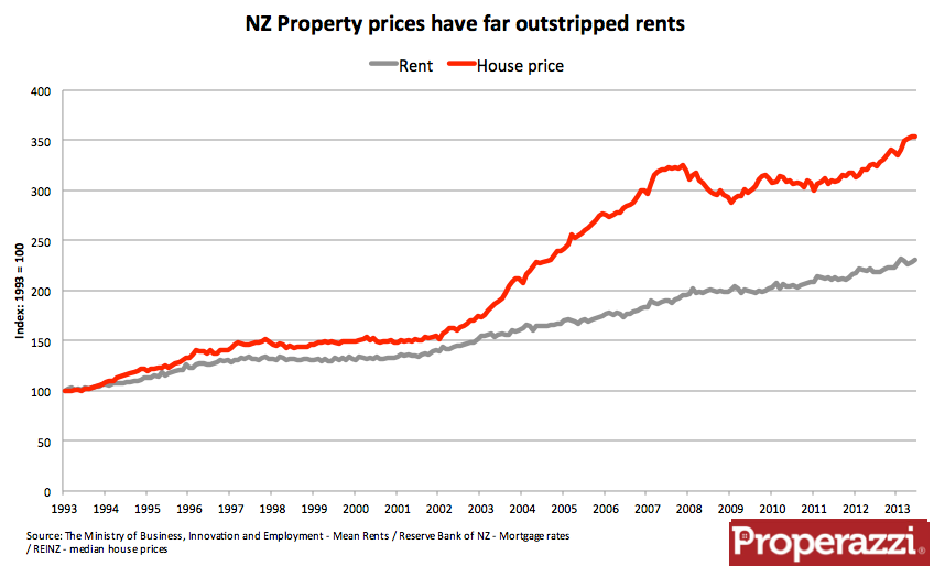 House prices have far outstripped rents.png