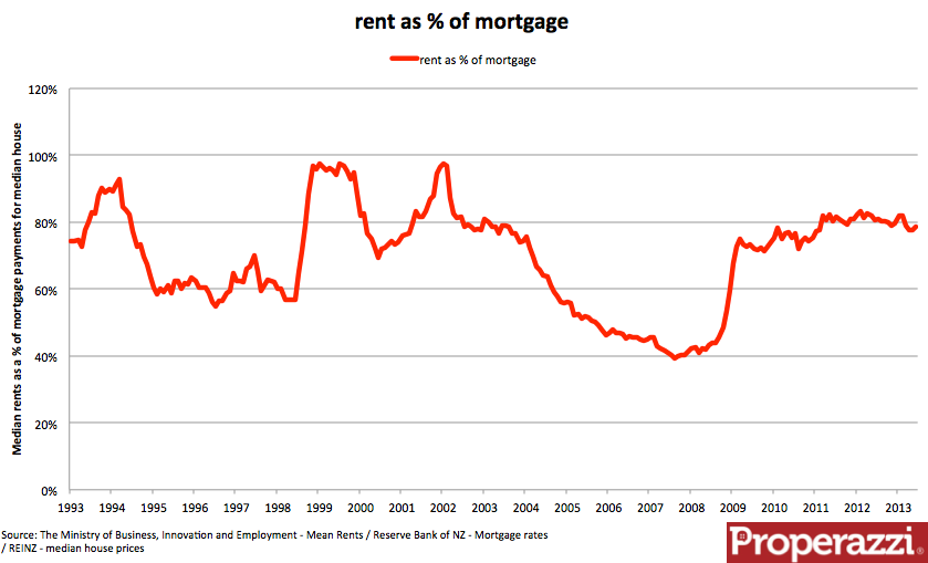 Rents as a of mortgage.png
