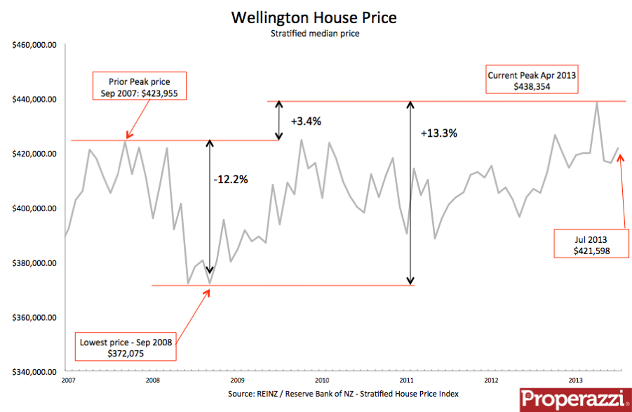 Wellington Stratified Jul 13.png