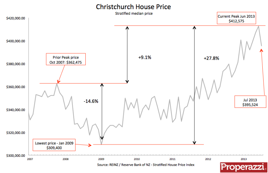Christchurch Stratified Jul 13.png