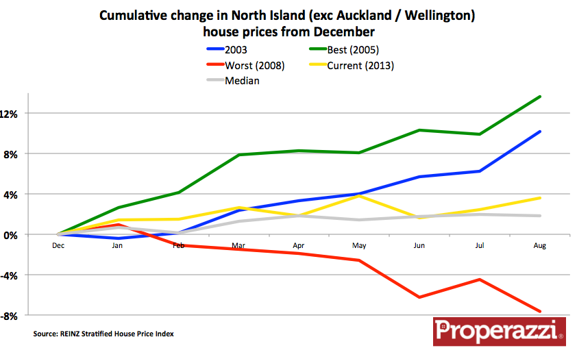 Other North Island Strat Dec Index.png