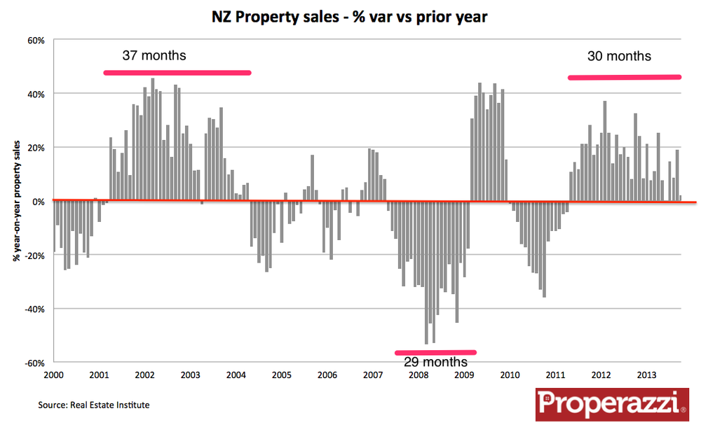 REINZ monthly sales var.png
