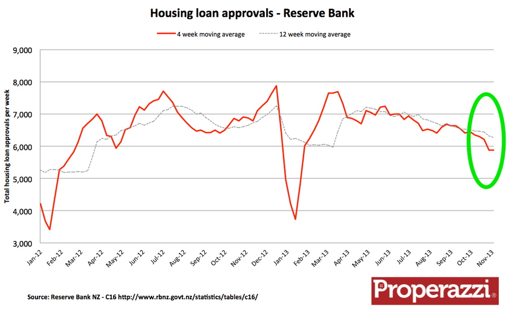 RB actual mortgage approvals.png