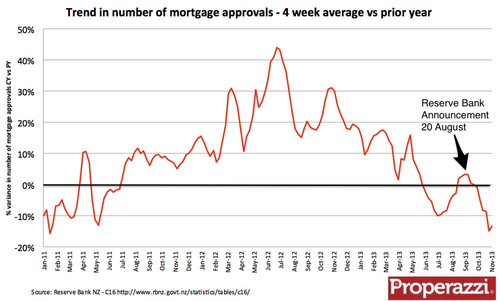 RB mortgage trend.png
