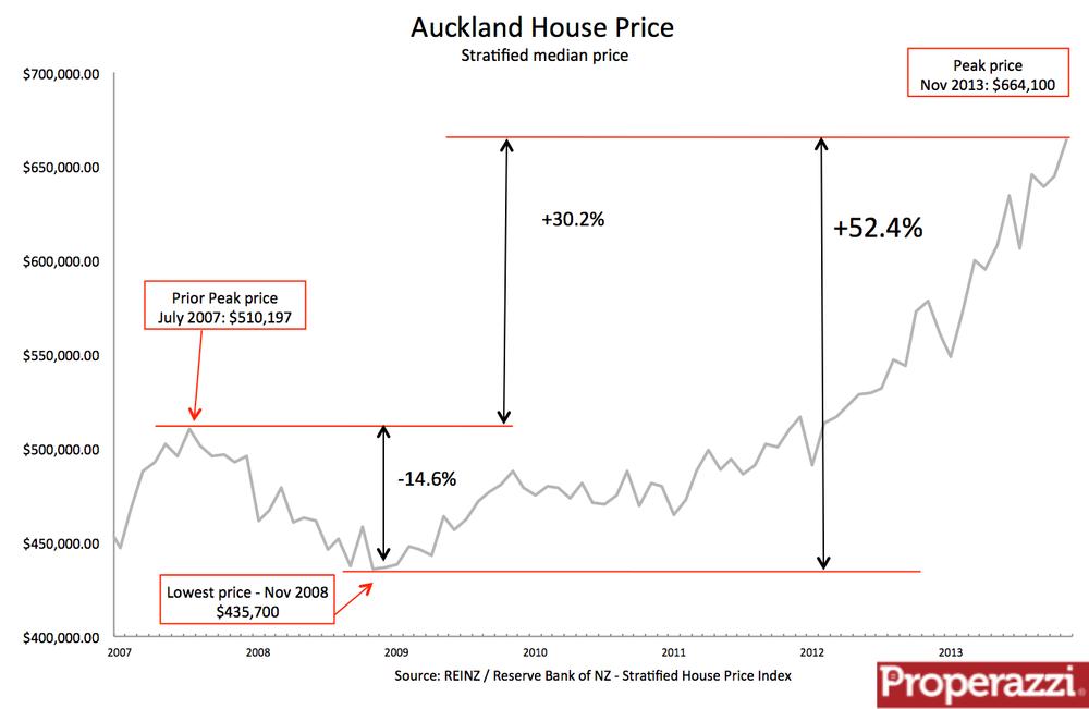 Auckland Property Market Forecast