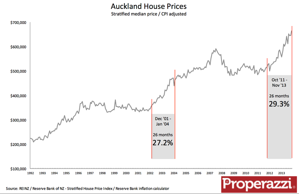 How Much Have Property Prices Increased Since