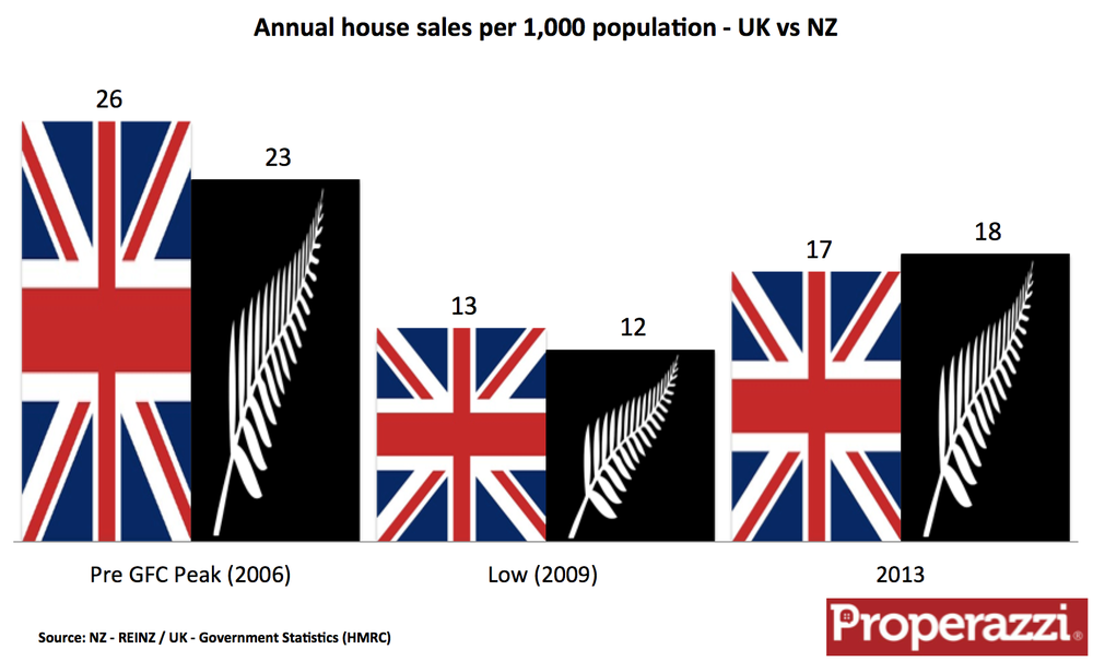 UK NZ house sales .png