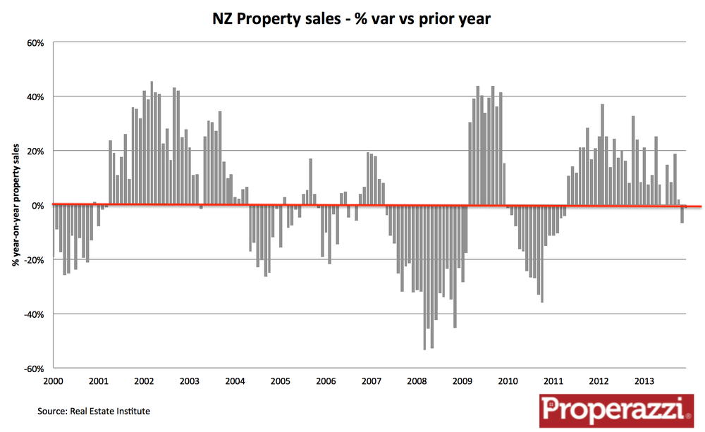 Growth rate in property sales.png