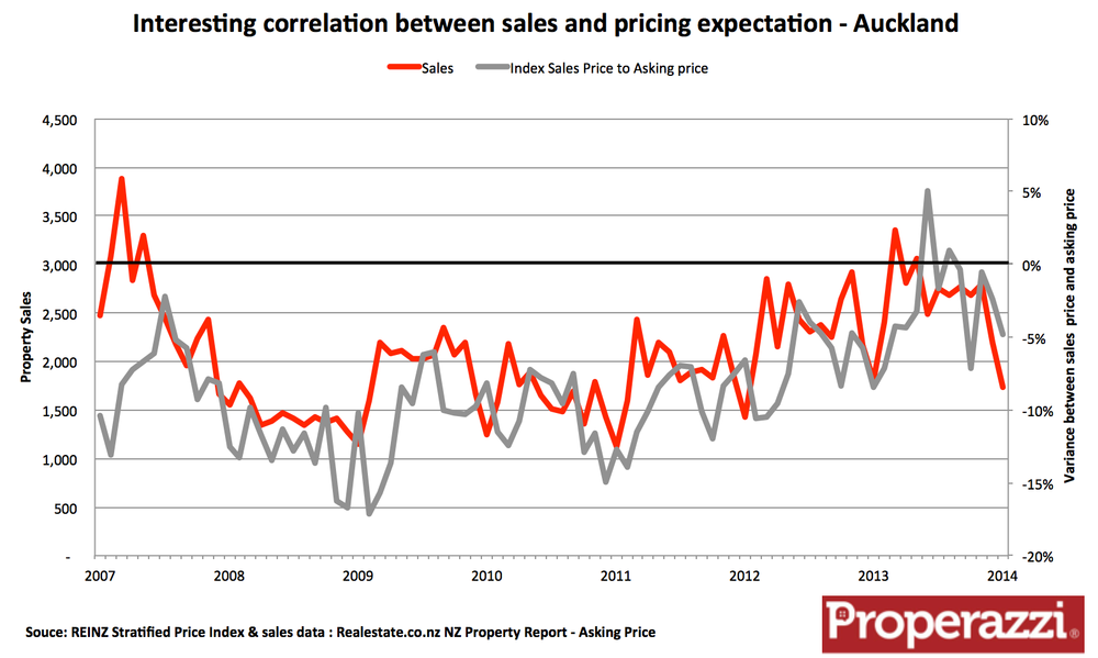 Auckland sales to sales price to asking price variance.png