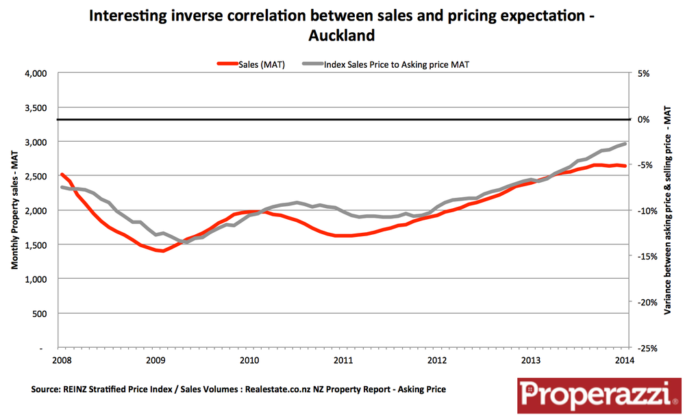 Auckland MAT sales to asking price sales price analysis.png