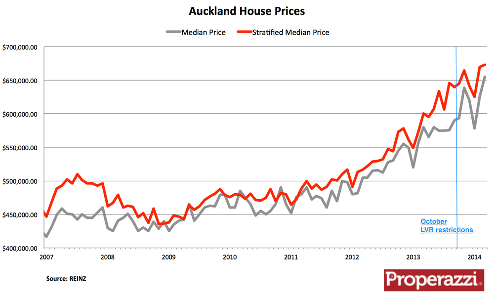 Property price trends become harder to forecast | The