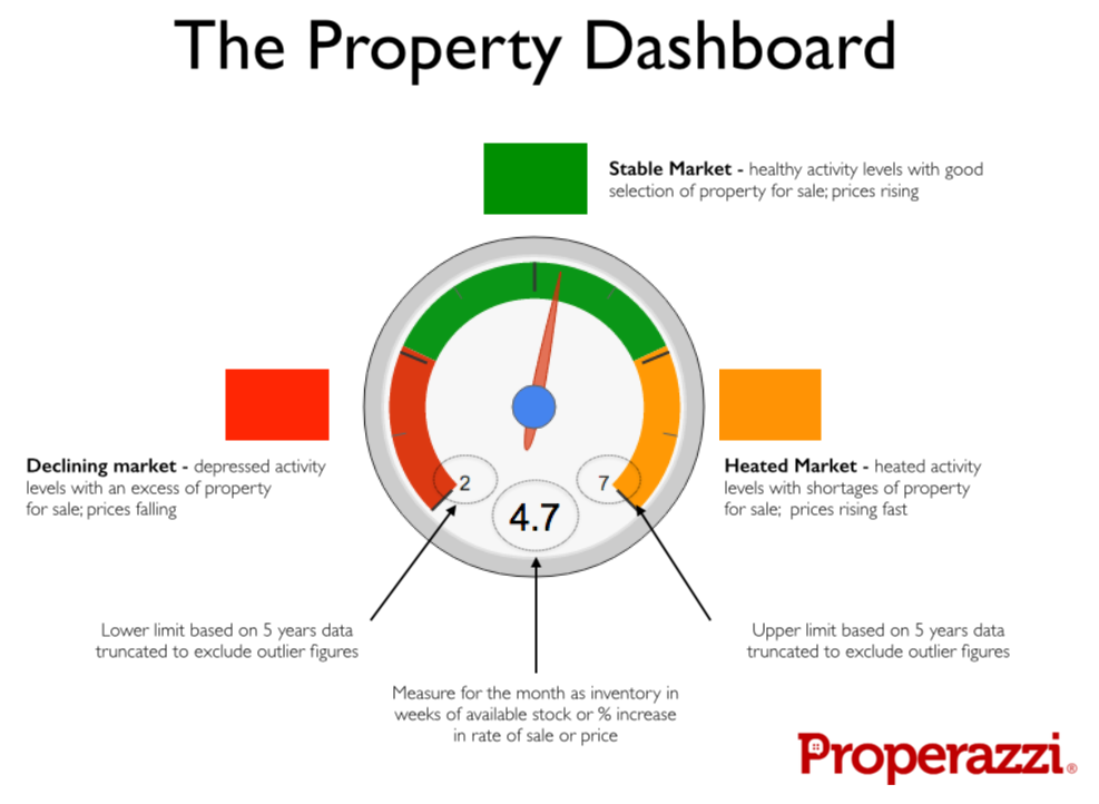 Properazzi Property Dashboard - June 2014.png