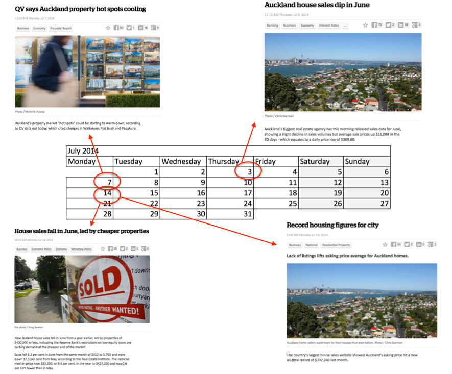 Auckland property prices - so much data! — Properazzi