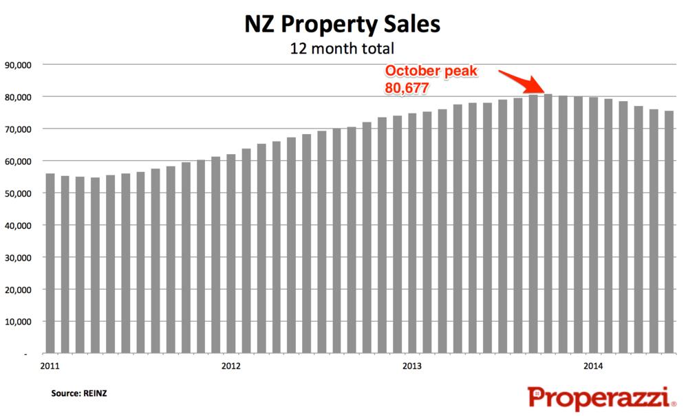 NZ sales MAT Jun 2014.png