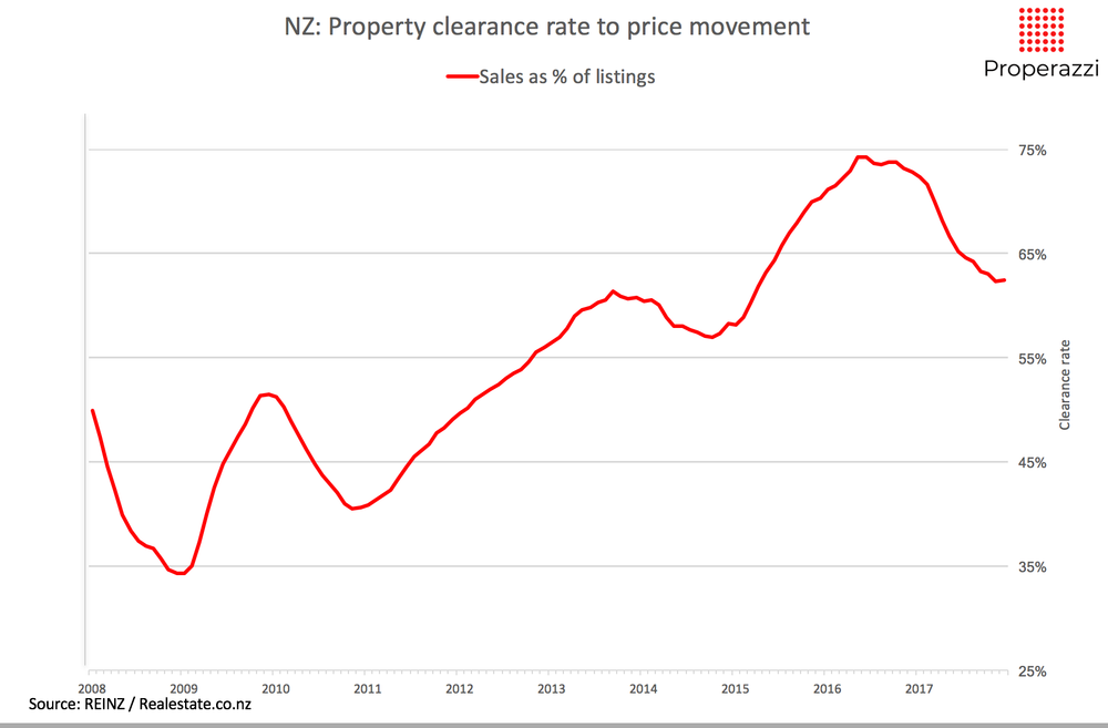 NZ_Property_clearance rate 12 months Jan 18 Properazzi.png