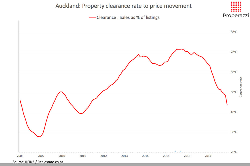 Akl Property clearnace rate 12 month Jan 18 Properazzi.png
