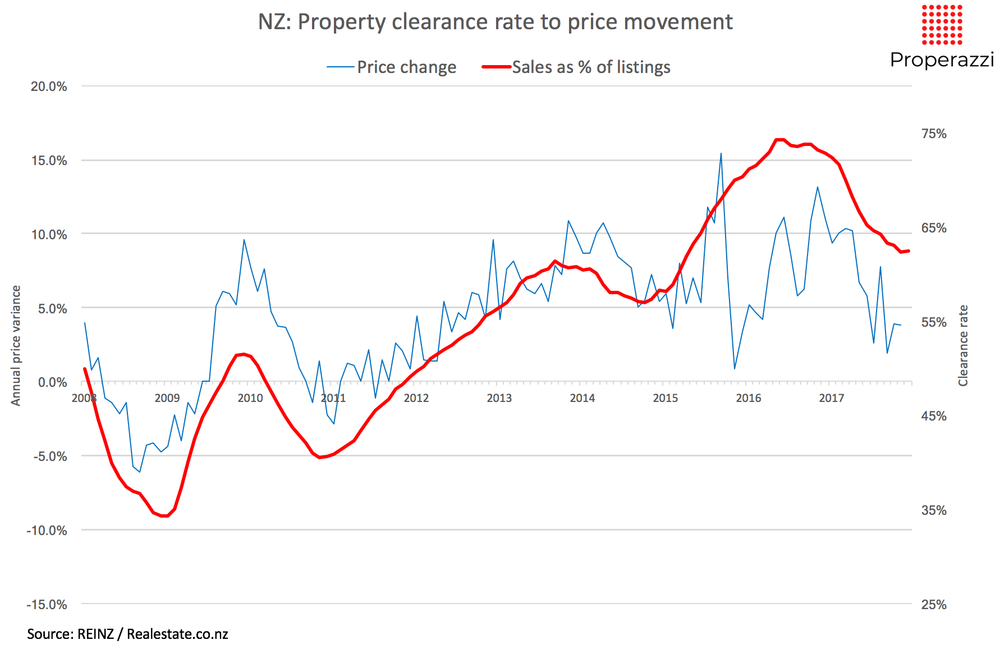 NZ Property clearance rate to price movement 12month Jan 18 Properazzi.png
