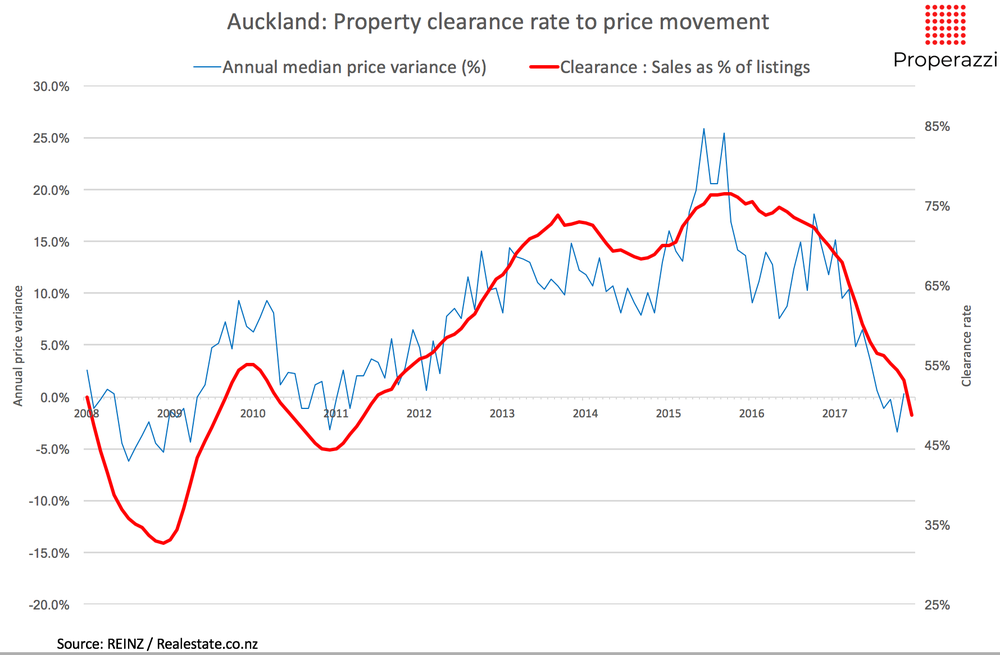 Akl Property clearance rate to price movement 12 month Jan 18 Properazzi.png