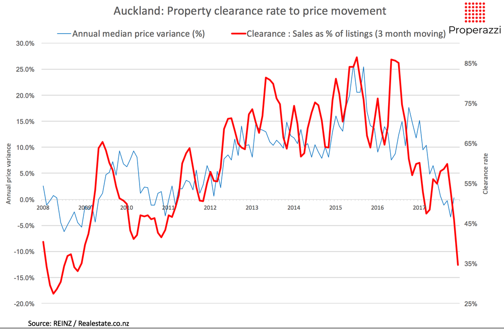 Akl Property clearance rate to price movement 3 month Jan 18 Properazzi.png