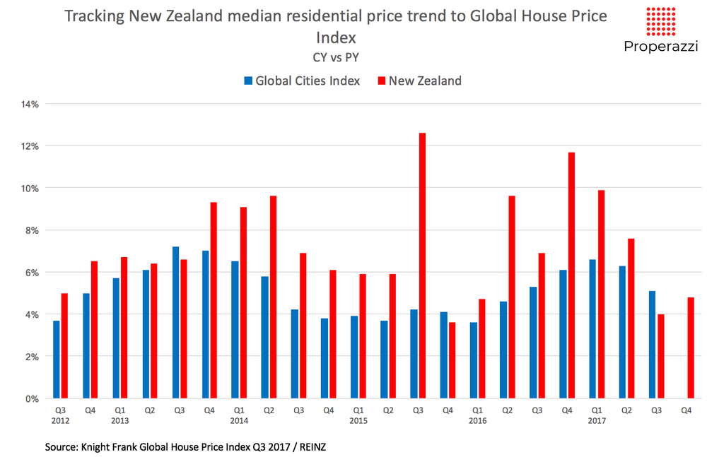 Knight_Frank_global_cities_and_countries_residential_price_data_Jan_18.png