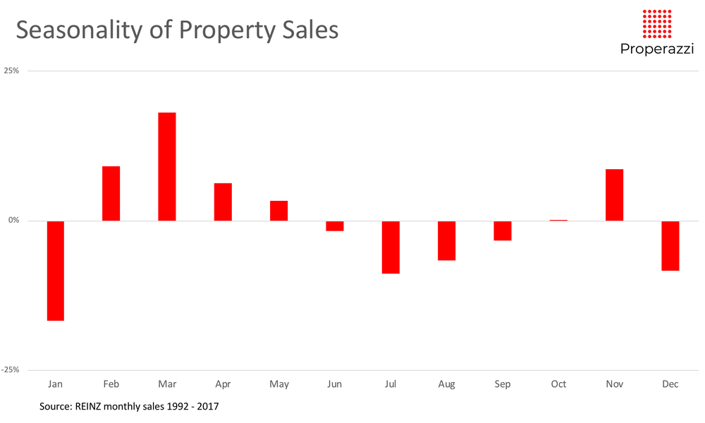 Seasonality of sales 92 to 17.png