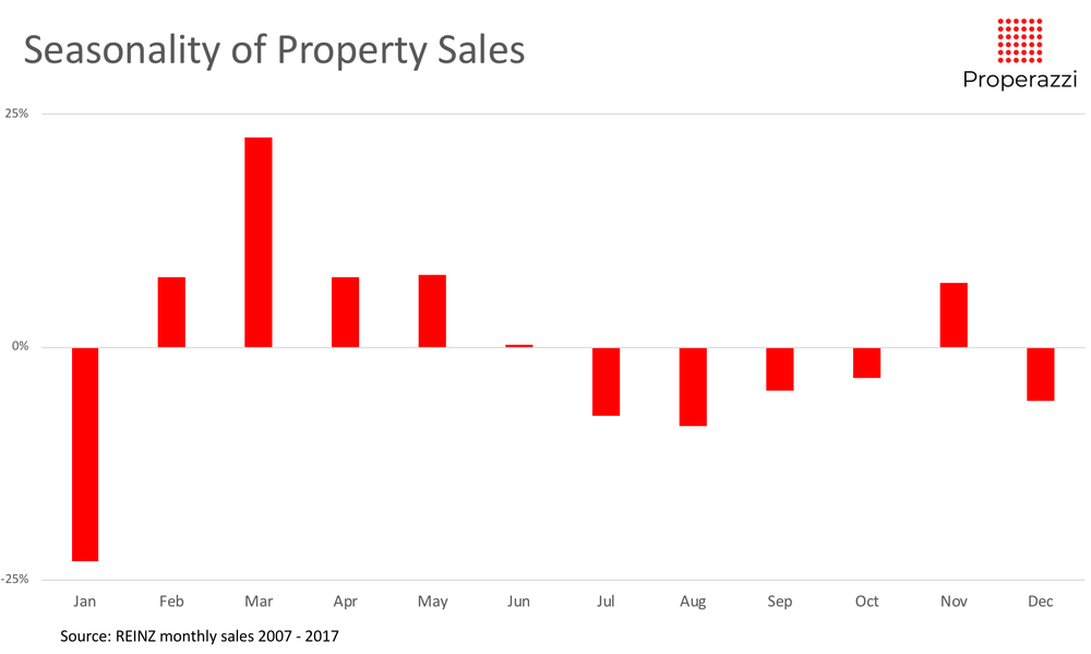 Seasonality of sales 07 to 17.png