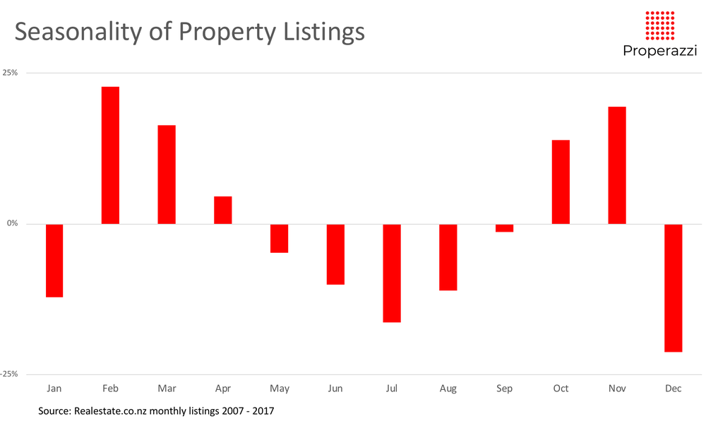 Seasonality of listings 07 to 17.png