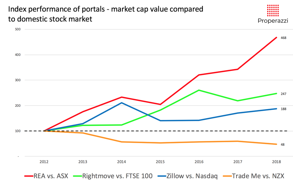 Listed_portals_market_cap_10_years_analysis.png