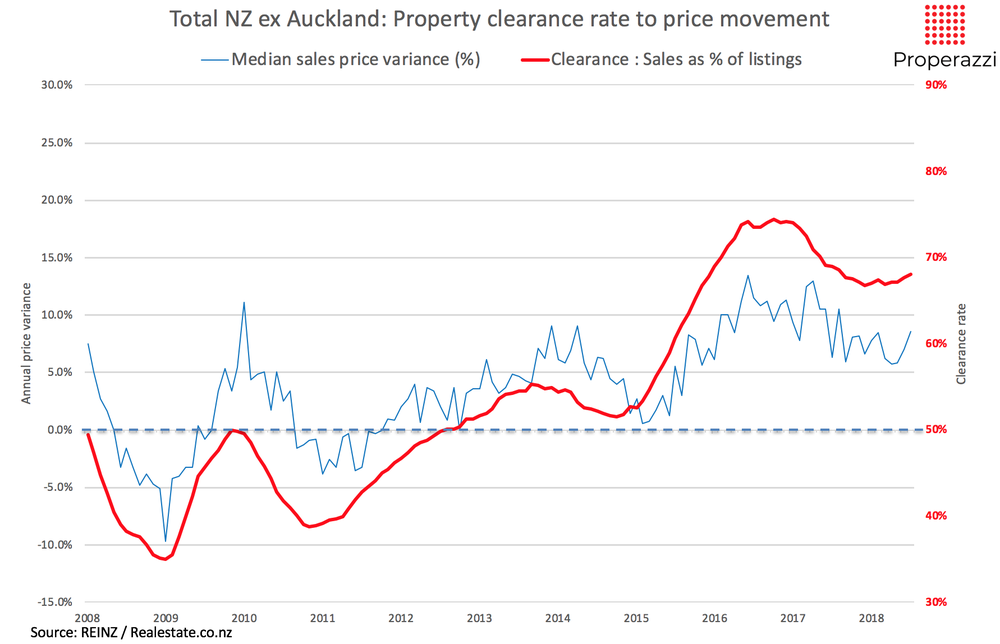 Clearance rate of NZ property excluding Auckland tracked with median price movement 2008 to Jul 2018