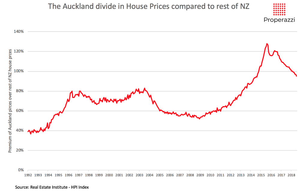The Auckland divide of house prices comparing Auckland with the rest of NZ