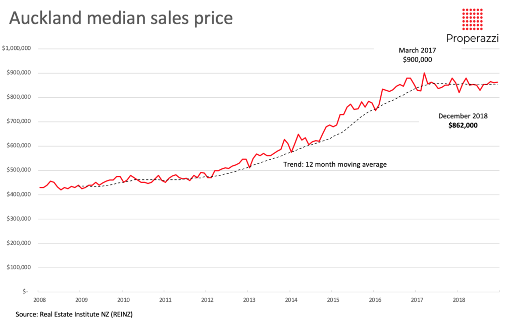 Auckland median sale price trend 2000 to 2018.png