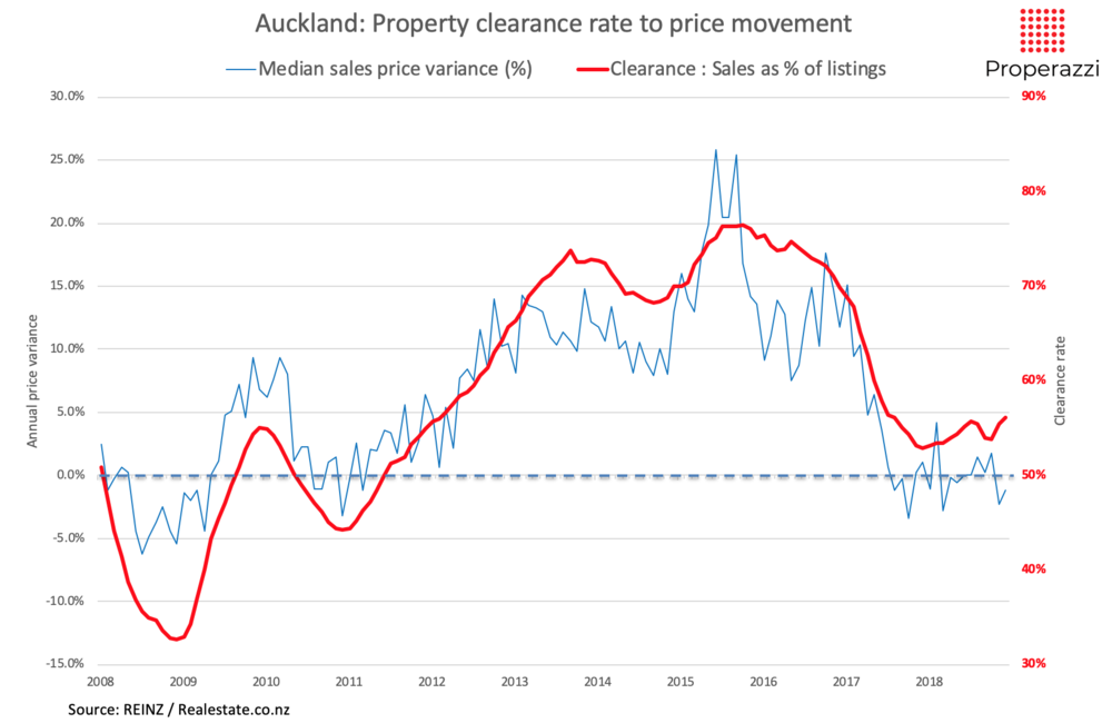 Auckland property clearance rate 2008 to 2018.png